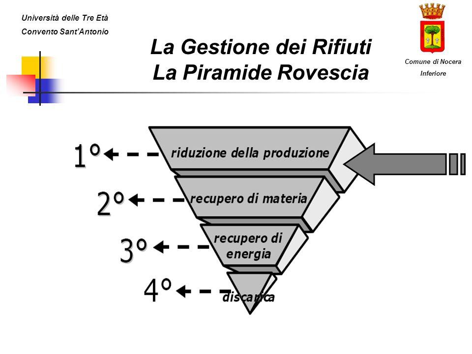 La Gestione dei Rifiuti La Piramide Rovescia