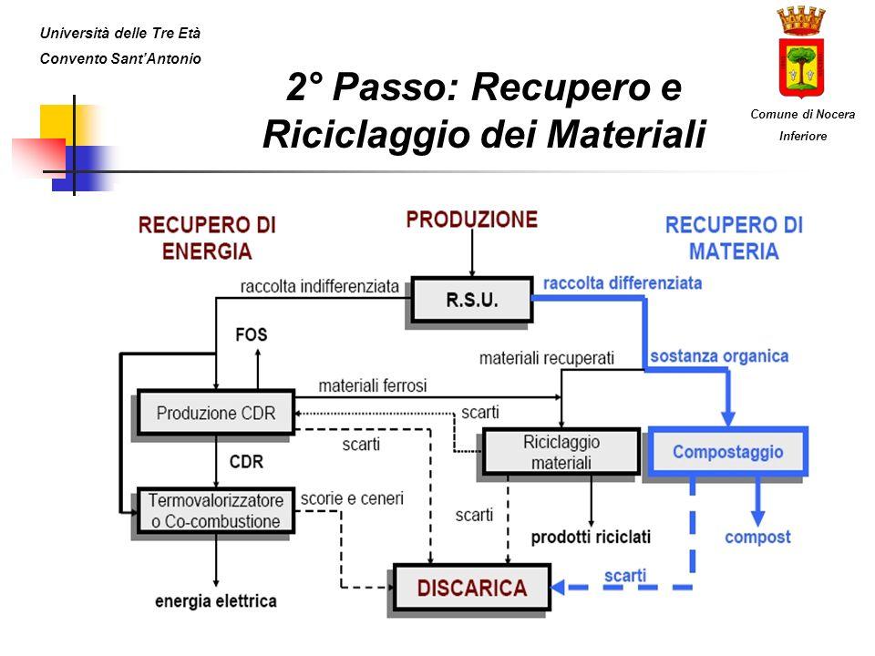 2° Passo: Recupero e Riciclaggio dei Materiali