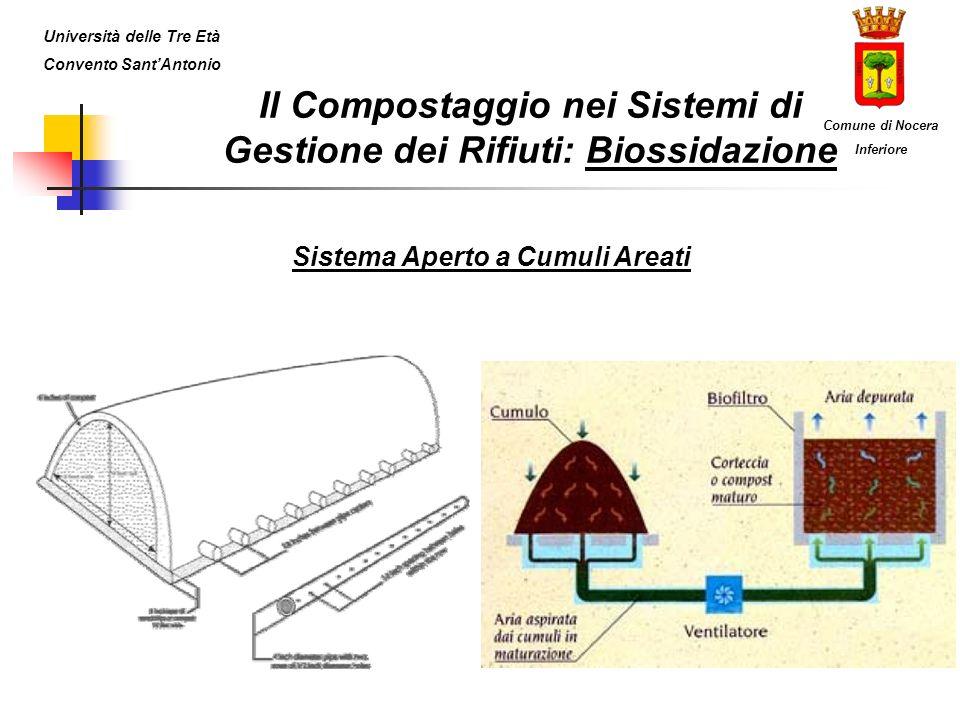 Il Compostaggio nei Sistemi di Gestione dei Rifiuti: Biossidazione