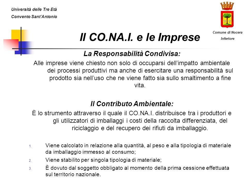 Il CO.NA.I. e le Imprese La Responsabilità Condivisa: