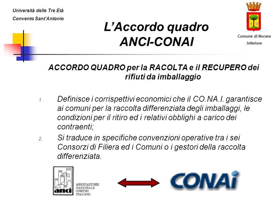 L'Accordo quadro ANCI-CONAI