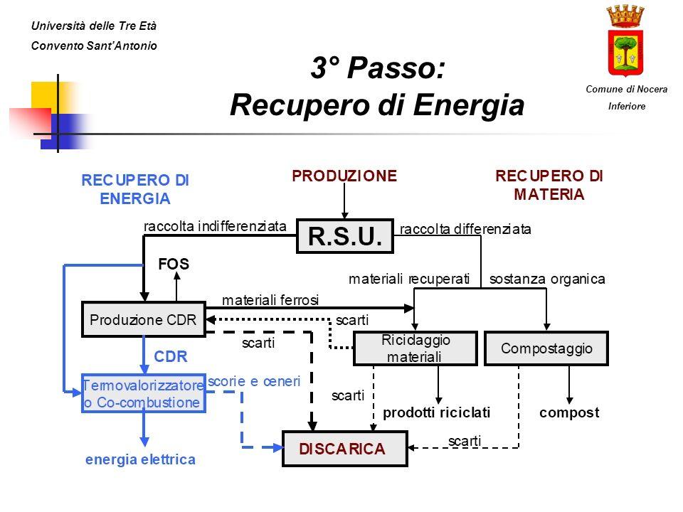 3° Passo: Recupero di Energia