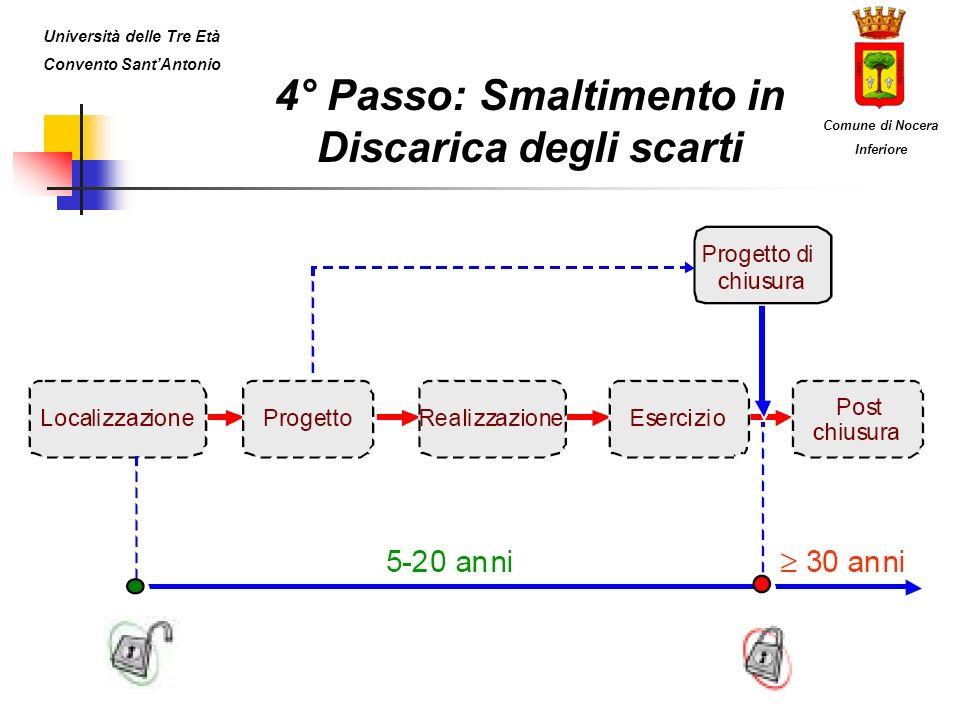 4° Passo: Smaltimento in Discarica degli scarti