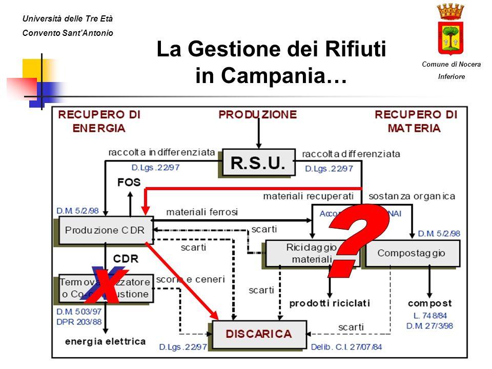 La Gestione dei Rifiuti in Campania…