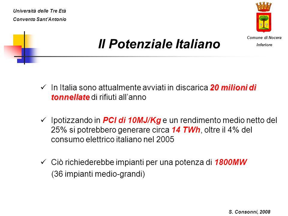 Il Potenziale Italiano