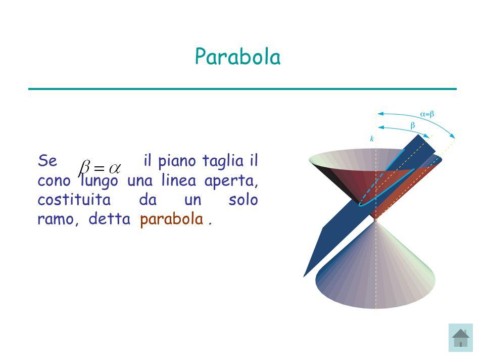 Parabola Se il piano taglia il cono lungo una linea aperta, costituita da un solo ramo, detta parabola .