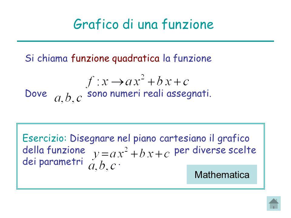 Grafico di una funzione