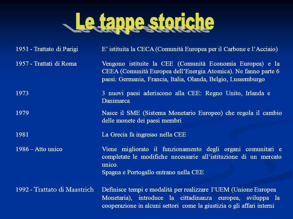 Le tappe storiche 1951 - Trattato di Parigi E' istituita la CECA (Comunità Europea per il Carbone e l'Acciaio)