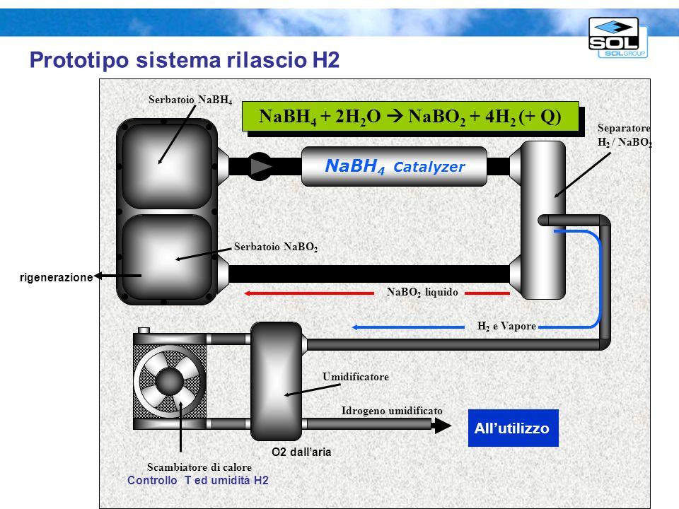 NaBO2 + 2 H2O → 2 O2 + NaBH4 Prototipo sistema rigenerazione idruri _