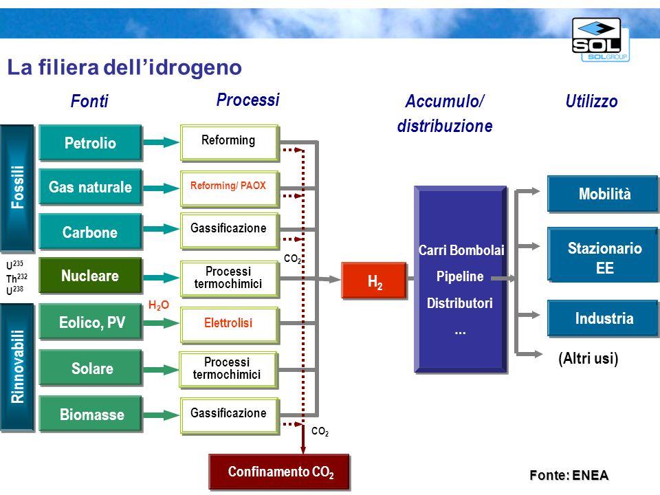 Stoccaggio idrogeno