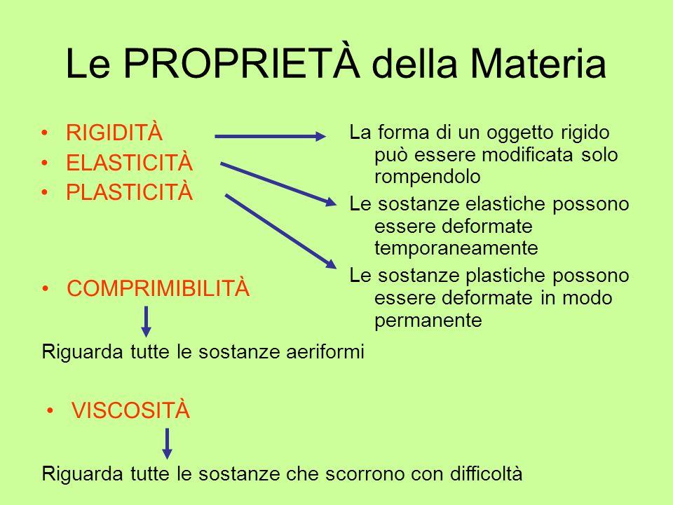 Le PROPRIETÀ della Materia