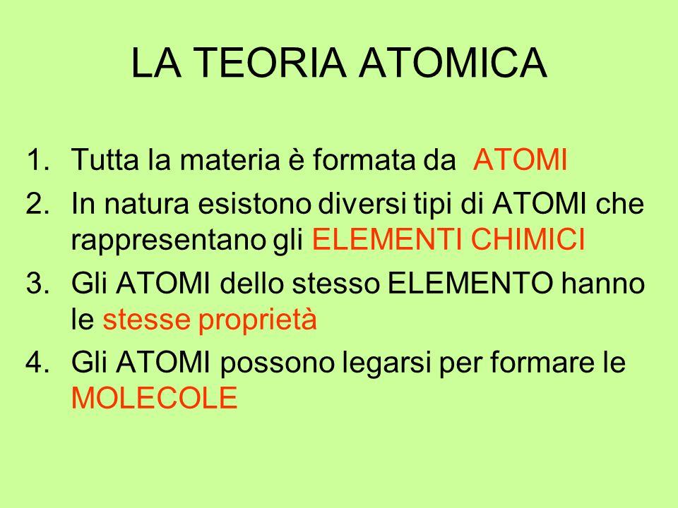 LA TEORIA ATOMICA Tutta la materia è formata da ATOMI