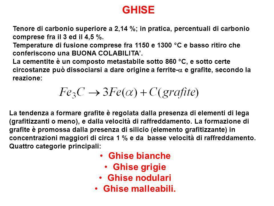 Ghise bianche Ghise grigie Ghise nodulari Ghise malleabili.