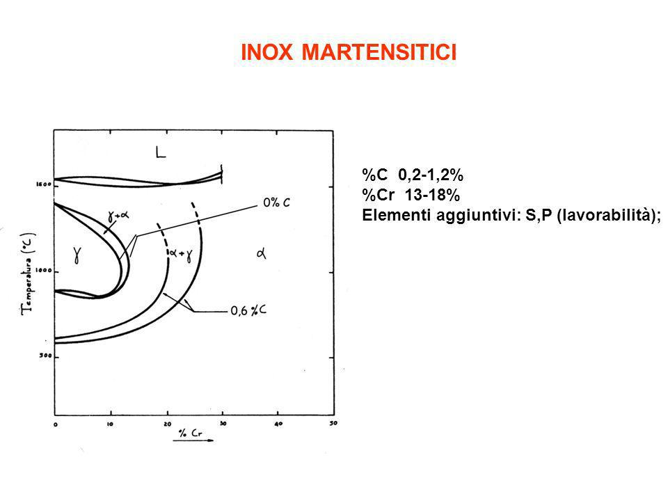 INOX MARTENSITICI %C 0,2-1,2% %Cr 13-18%