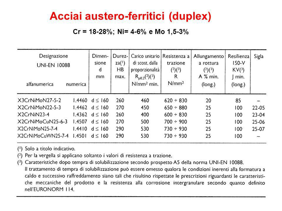 Acciai austero-ferritici (duplex)