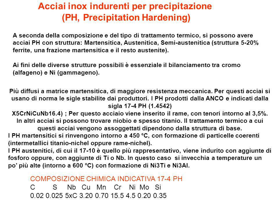 Acciai inox indurenti per precipitazione (PH, Precipitation Hardening)