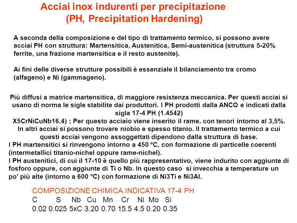 Acciai inox indurenti per precipitazione (PH, Precipitation Hardening)