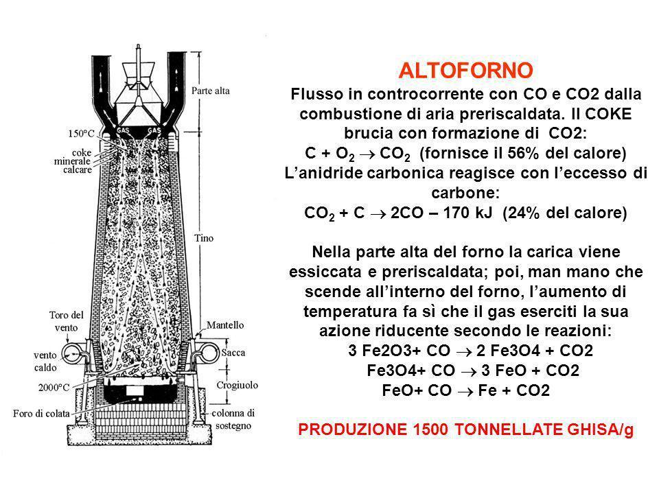 ALTOFORNO Flusso in controcorrente con CO e CO2 dalla combustione di aria preriscaldata. Il COKE brucia con formazione di CO2:
