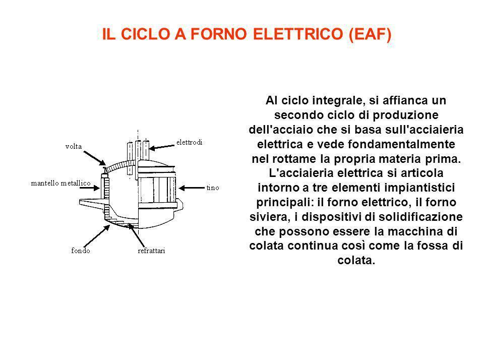 IL CICLO A FORNO ELETTRICO (EAF)