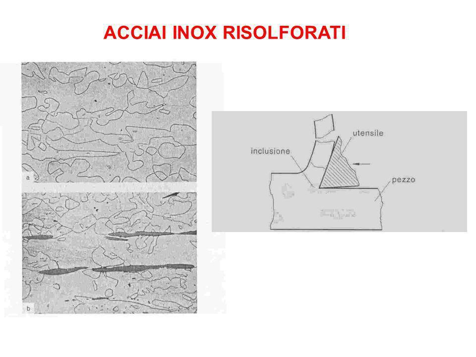 ACCIAI INOX RISOLFORATI