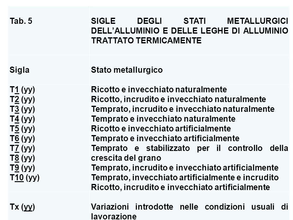 Tab. 5. SIGLE DEGLI STATI METALLURGICI DELL'ALLUMINIO E DELLE LEGHE DI ALLUMINIO TRATTATO TERMICAMENTE.