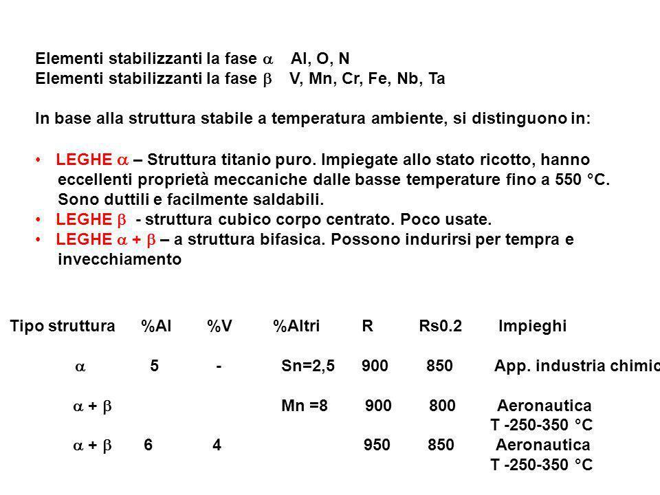 Elementi stabilizzanti la fase a Al, O, N