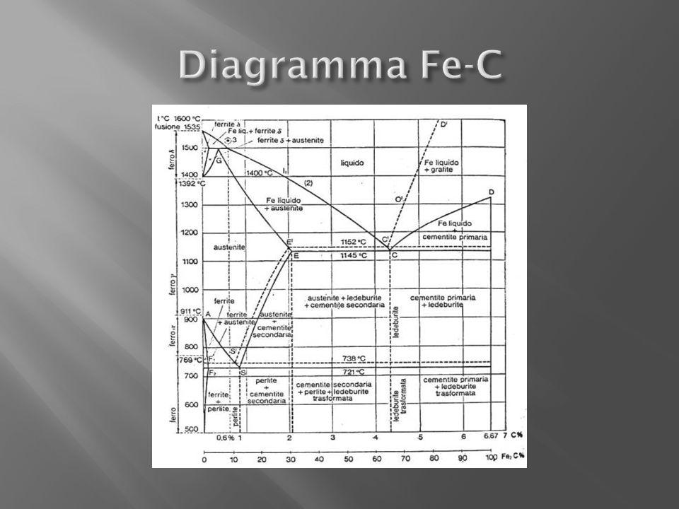 Diagramma Fe-C