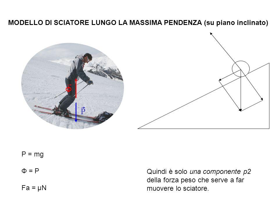 Ф P MODELLO DI SCIATORE LUNGO LA MASSIMA PENDENZA (su piano inclinato)