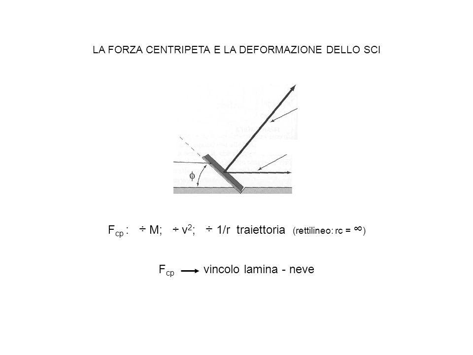 Fcp : ÷ M; ÷ v2; ÷ 1/r traiettoria (rettilineo: rc = ∞)