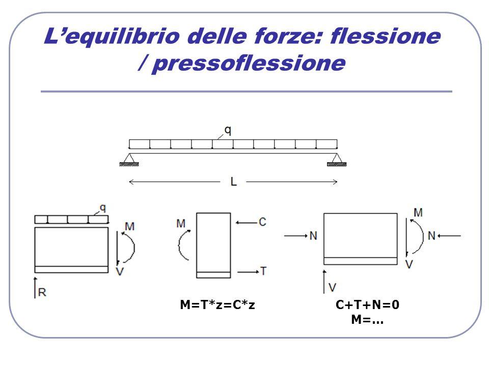 L'equilibrio delle forze: flessione / pressoflessione