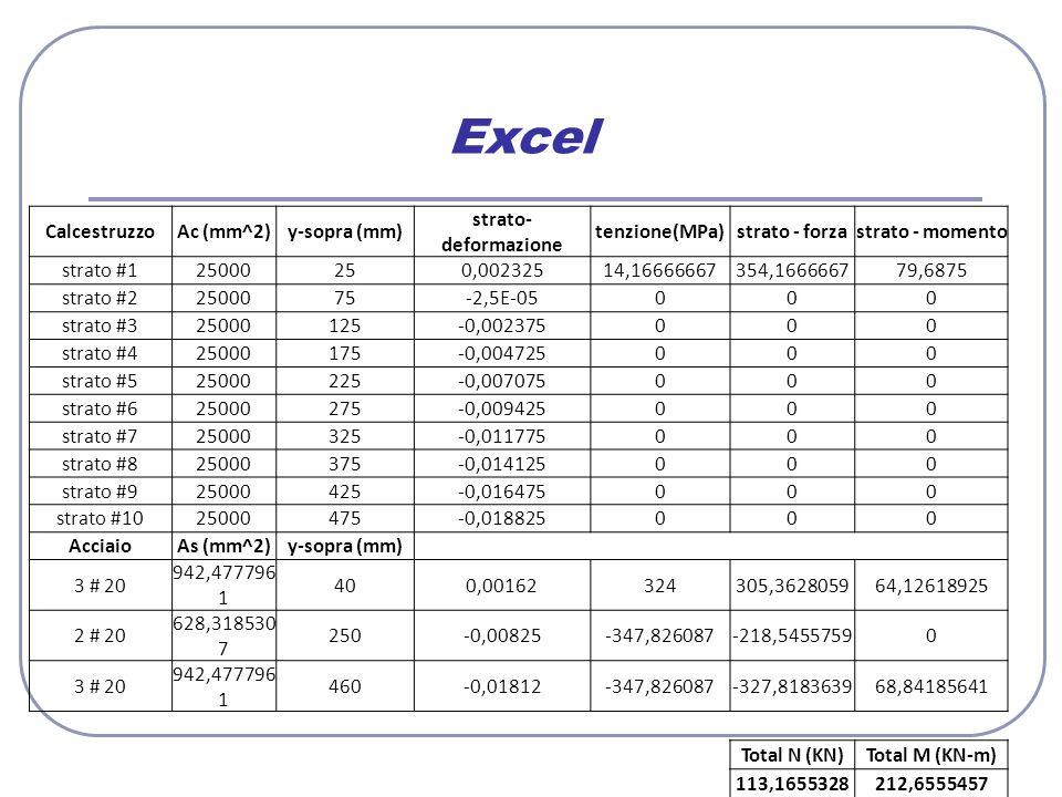 Excel Calcestruzzo Ac (mm^2) y-sopra (mm) strato-deformazione