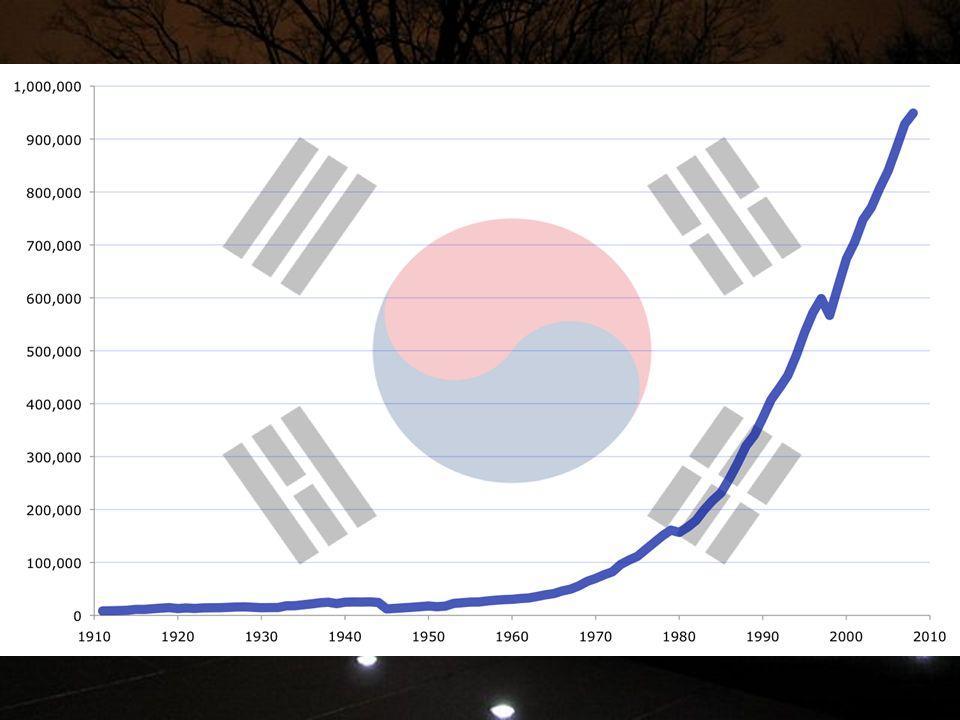 La guerra di Corea