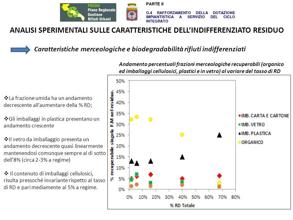 ANALISI SPERIMENTALI SULLE CARATTERISTICHE DELL'INDIFFERENZIATO RESIDUO