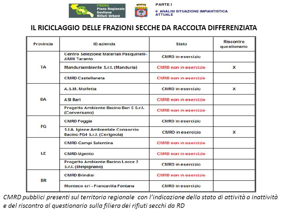 IL RICICLAGGIO DELLE FRAZIONI SECCHE DA RACCOLTA DIFFERENZIATA