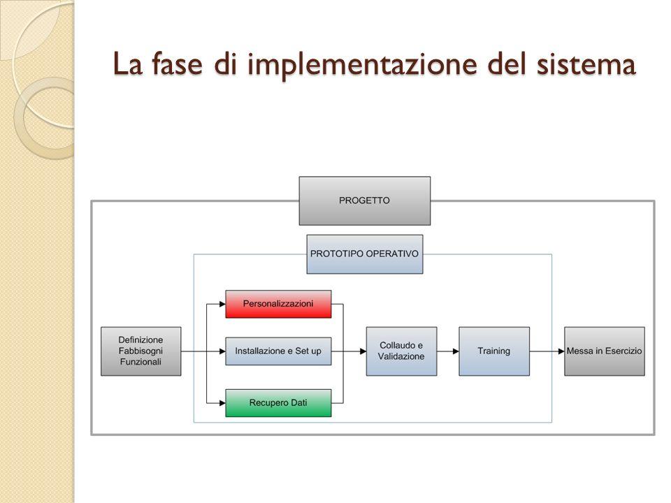La fase di implementazione del sistema