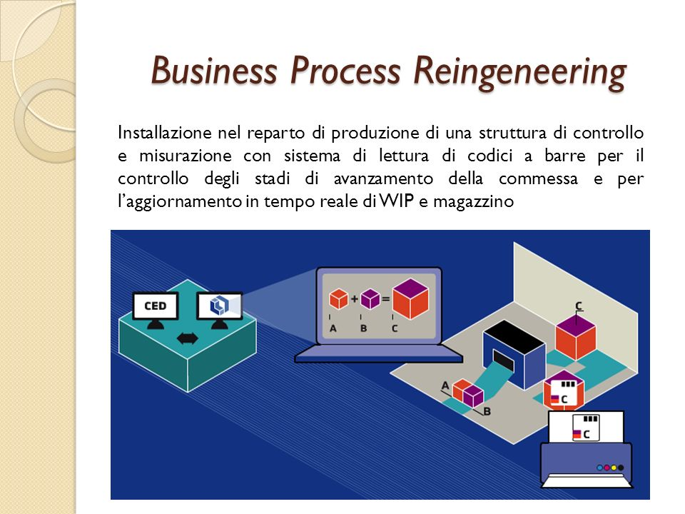 Business Process Reingeneering
