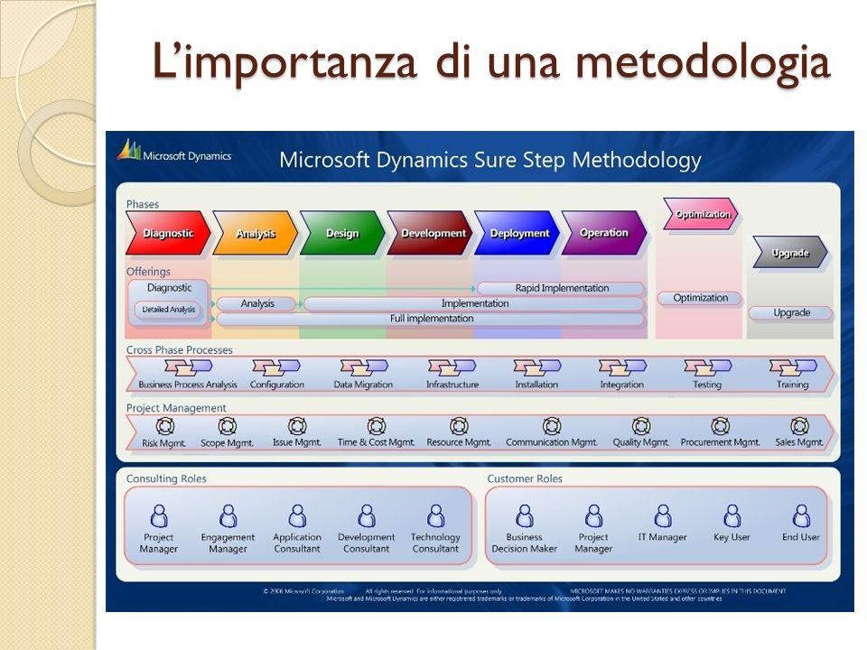 L'importanza di una metodologia