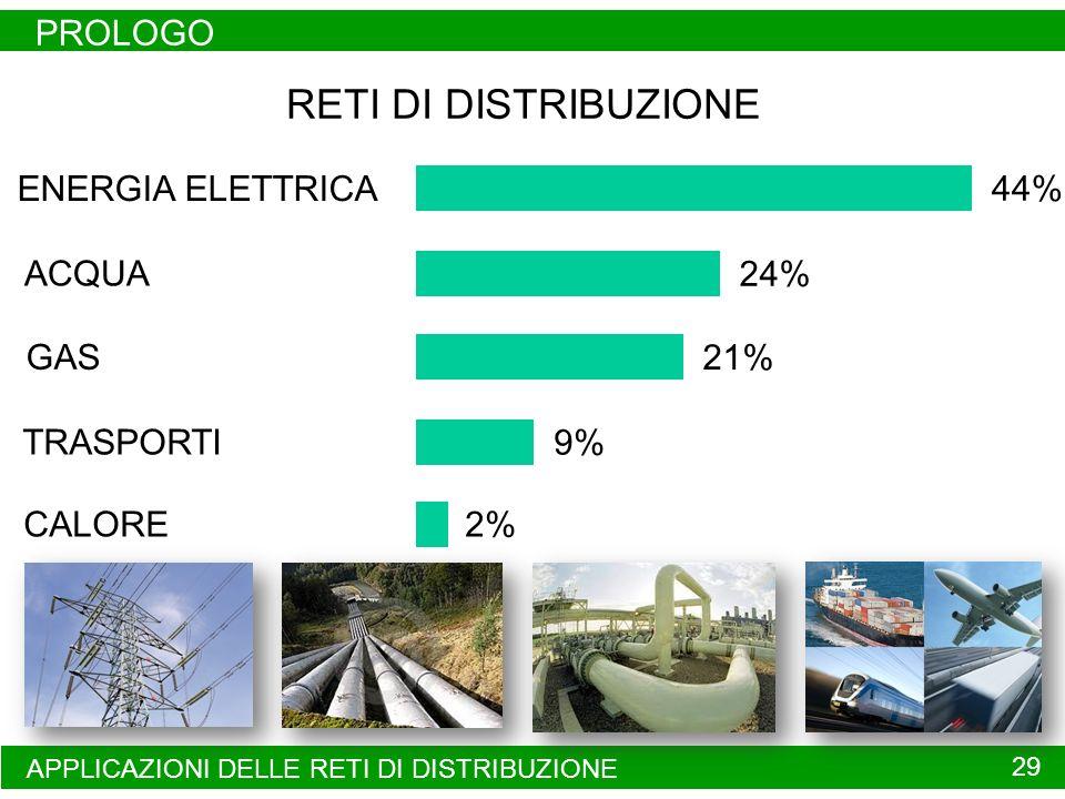 RETI DI DISTRIBUZIONE PROLOGO 44% ENERGIA ELETTRICA 24% ACQUA 21% GAS