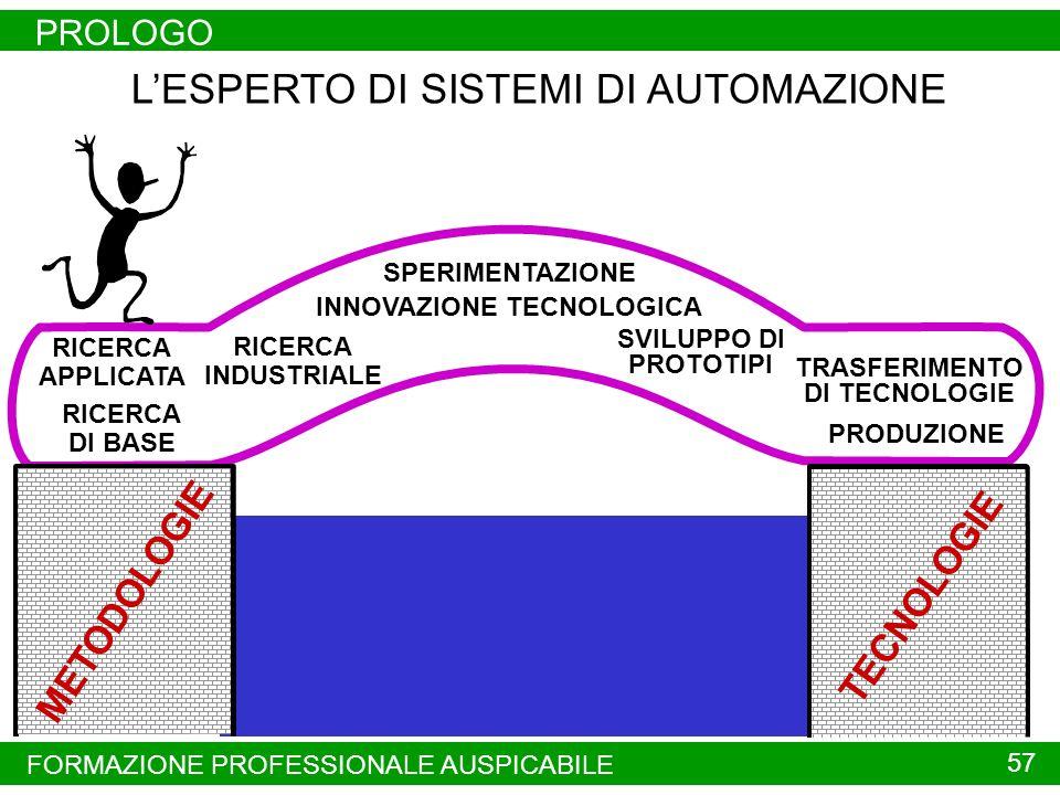 INNOVAZIONE TECNOLOGICA TRASFERIMENTO DI TECNOLOGIE