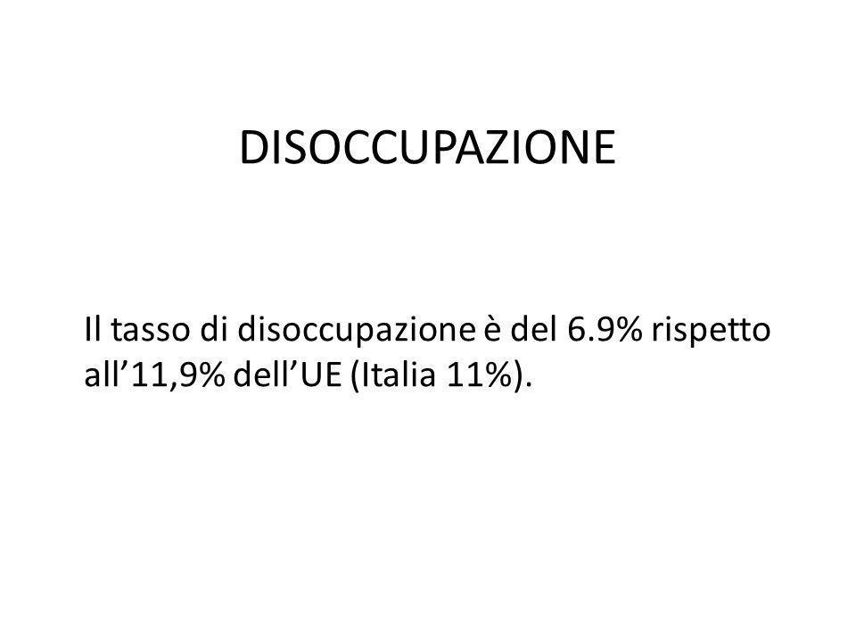 DISOCCUPAZIONE Il tasso di disoccupazione è del 6.9% rispetto all'11,9% dell'UE (Italia 11%).
