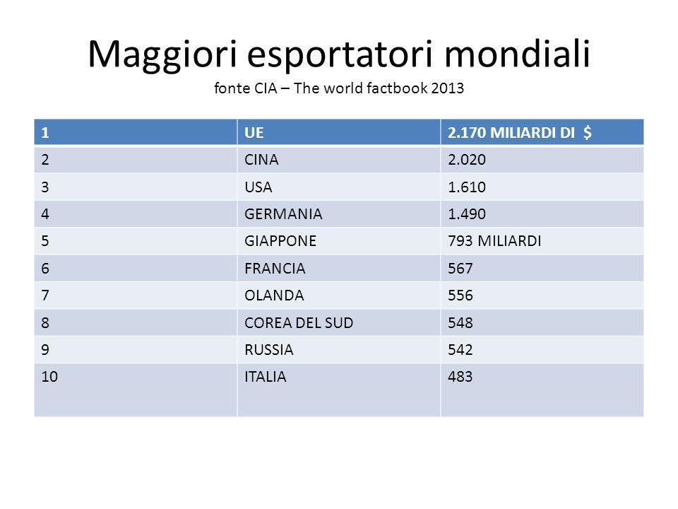 Maggiori esportatori mondiali fonte CIA – The world factbook 2013
