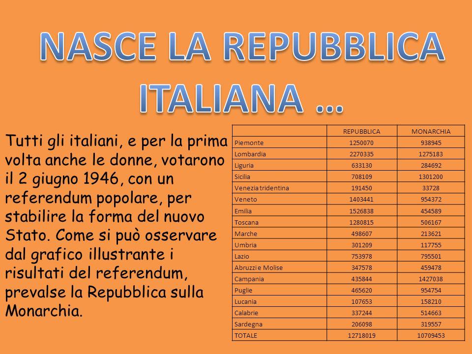 NASCE LA REPUBBLICA ITALIANA …