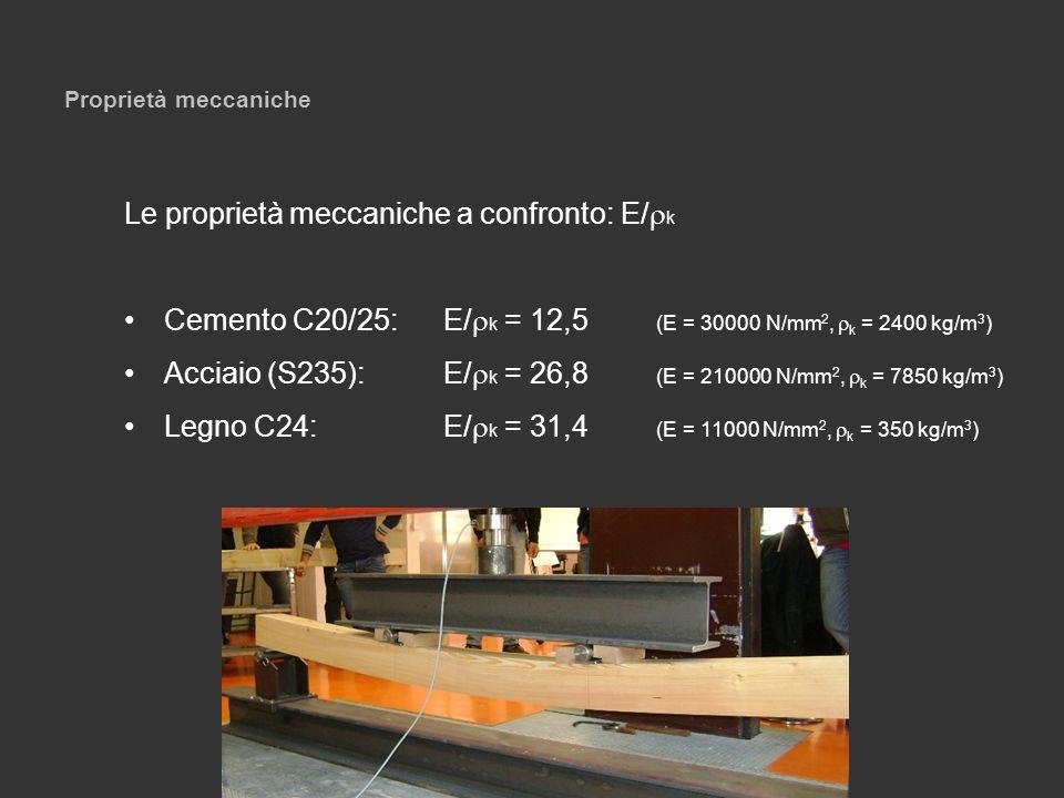 Le proprietà meccaniche a confronto: E/rk