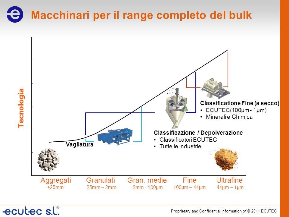 Macchinari per il range completo del bulk