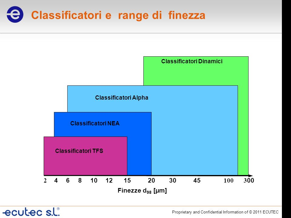 Classificatori e range di finezza