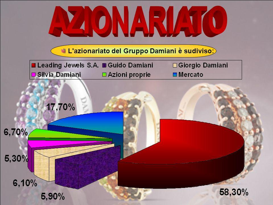AZIONARIATO L azionariato del Gruppo Damiani è sudiviso: