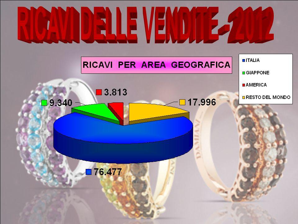 RICAVI DELLE VENDITE - 2012