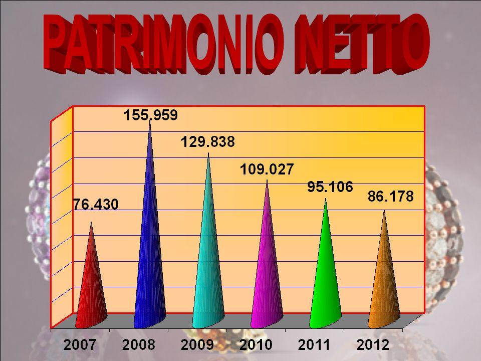 PATRIMONIO NETTO