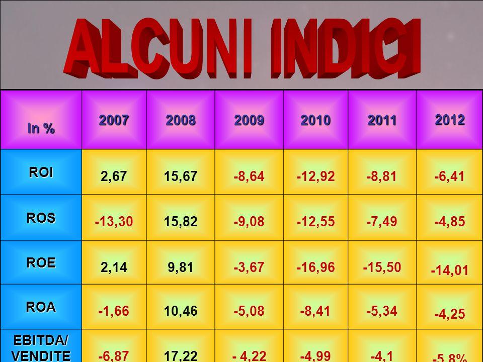 ALCUNI INDICI In % 2007. 2008. 2009. 2010. 2011. 2012. ROI. 2,67. 15,67. -8,64. -12,92. -8,81.