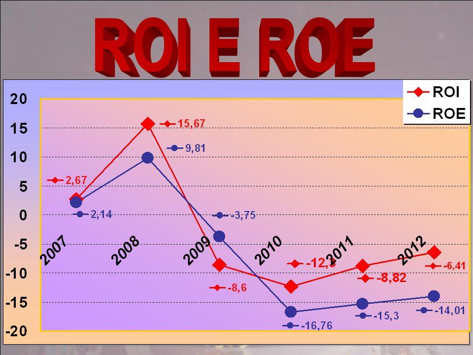 ROI E ROE